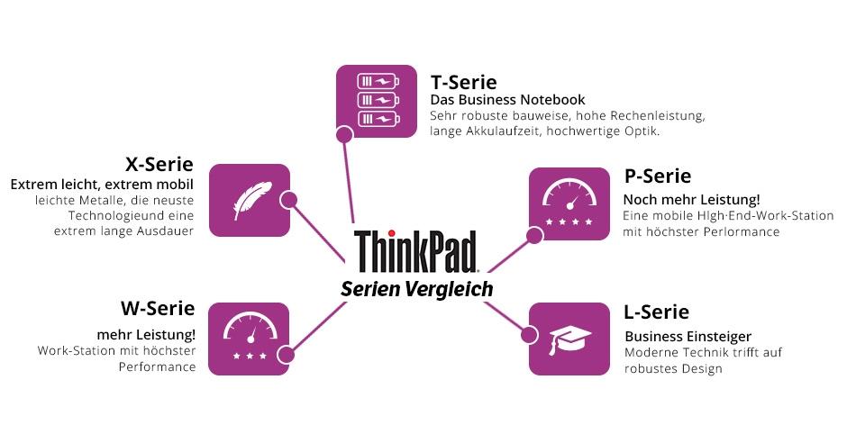 ThinkPad Serien im überblick